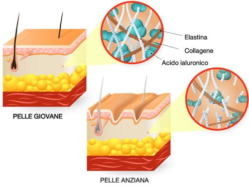 rivitalizzazione viso